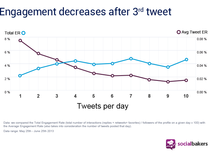 Tweet frequency