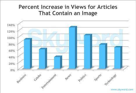 Skyword visual content analysis