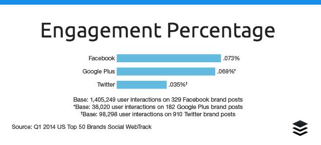 SM Engagement %
