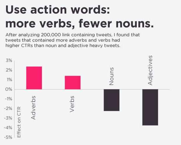 action words in tweets