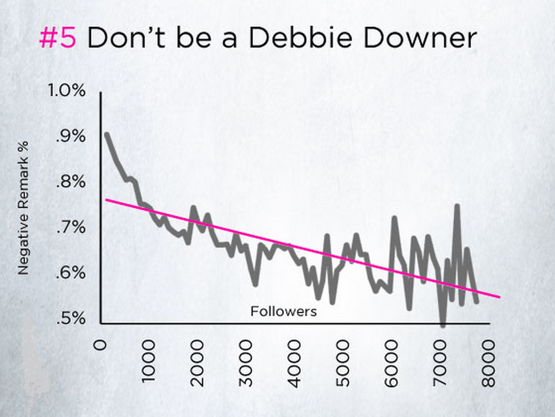 Debbie Downer follower stats