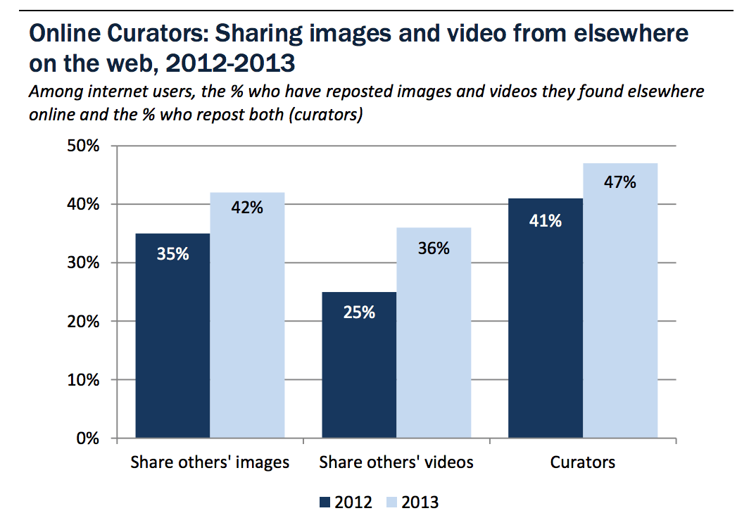 Pew research visual content