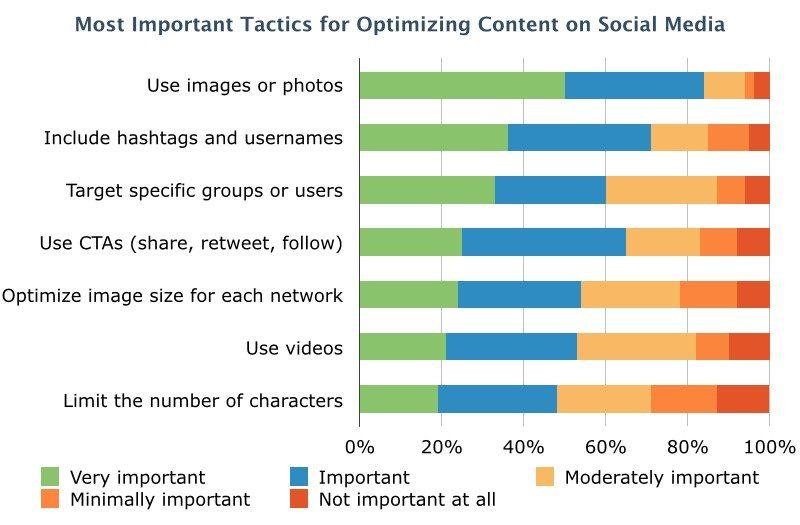 Social optimization survey