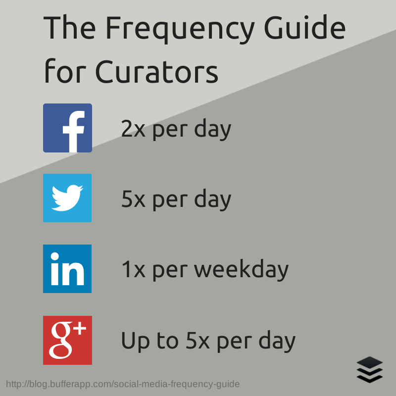 The Frequency Guide for Curators