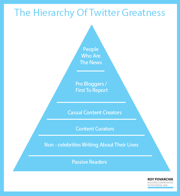 Twitter Greatness pyramid