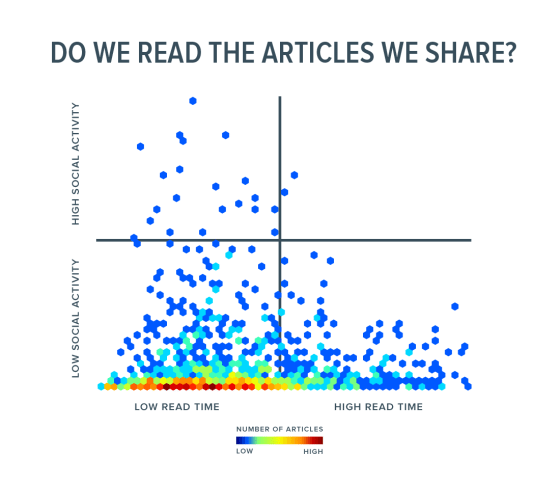 Reading vs. sharing