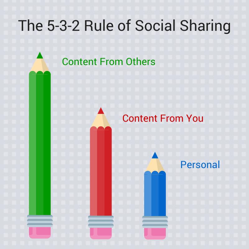 5-3-2 rule