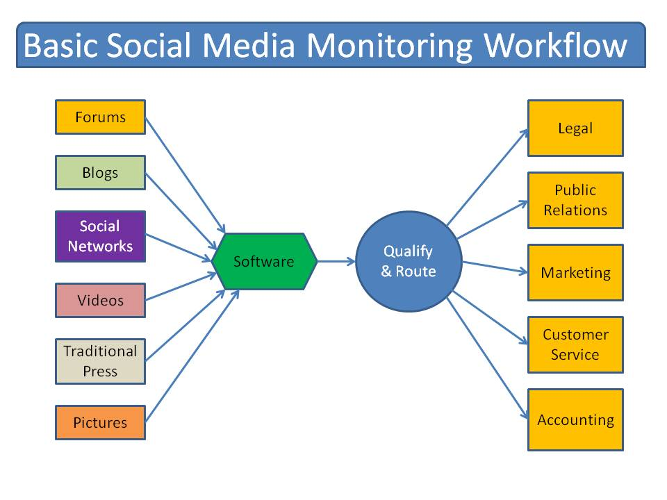 social media monitoring workflow