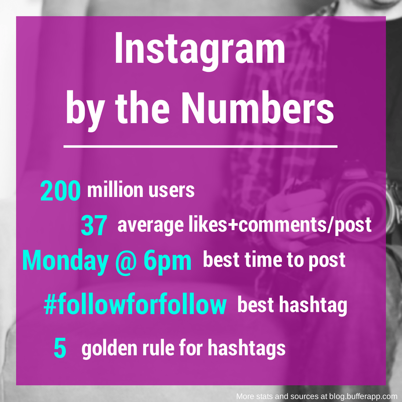 instagram stats tips