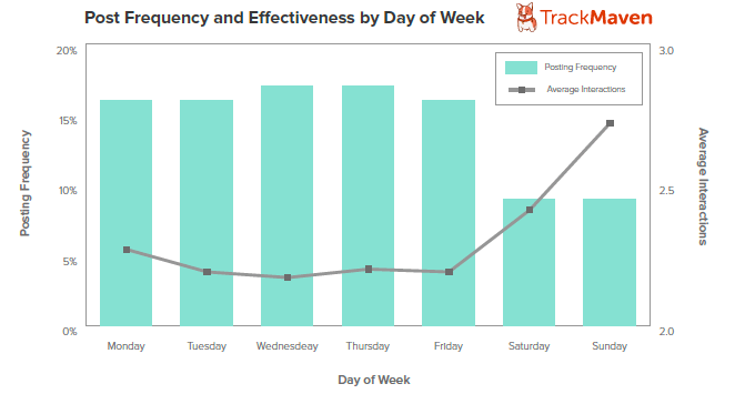 Graph#3Post Frequency and Effectiveness DOW