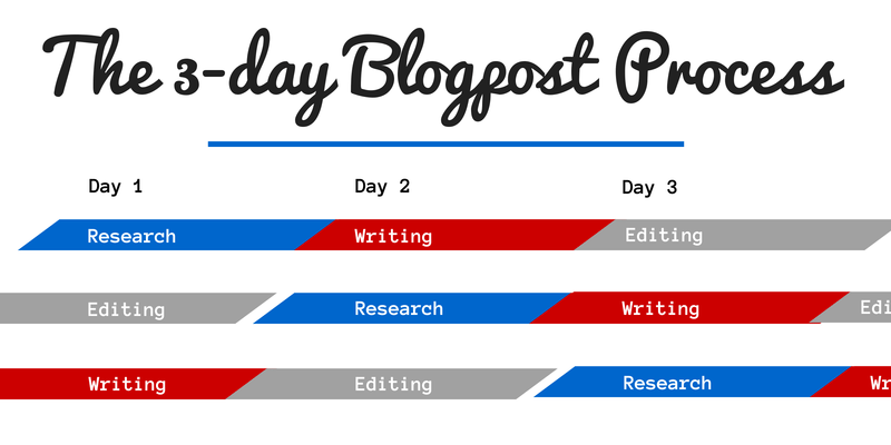 The 3-day blogpost process