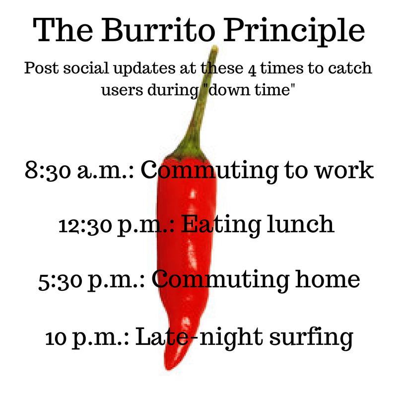 burrito principle