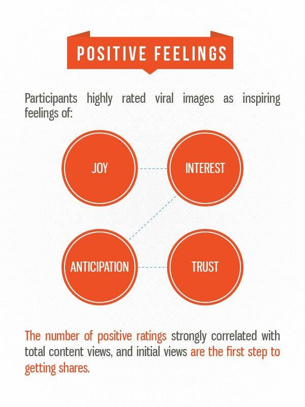positive feelings Fractl viral study