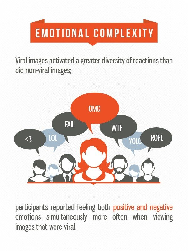 emotional complexity Fractl viral study