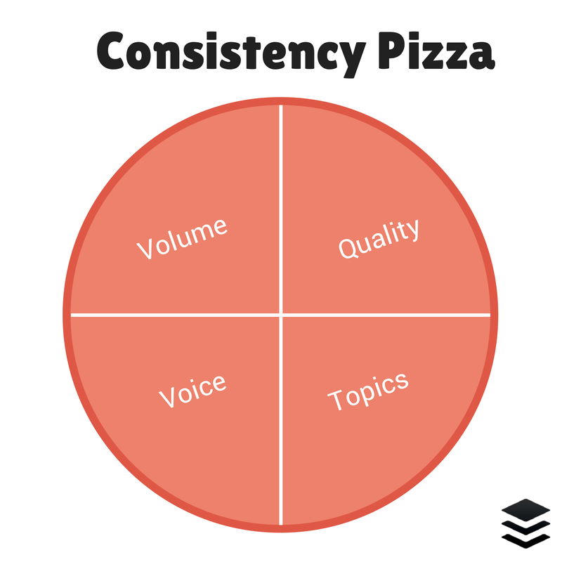 Consistency Pizza