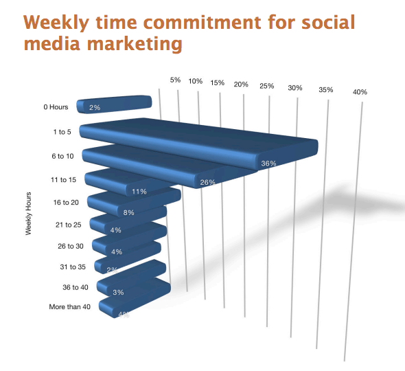 How Much Time Marketers Spend on Social Media