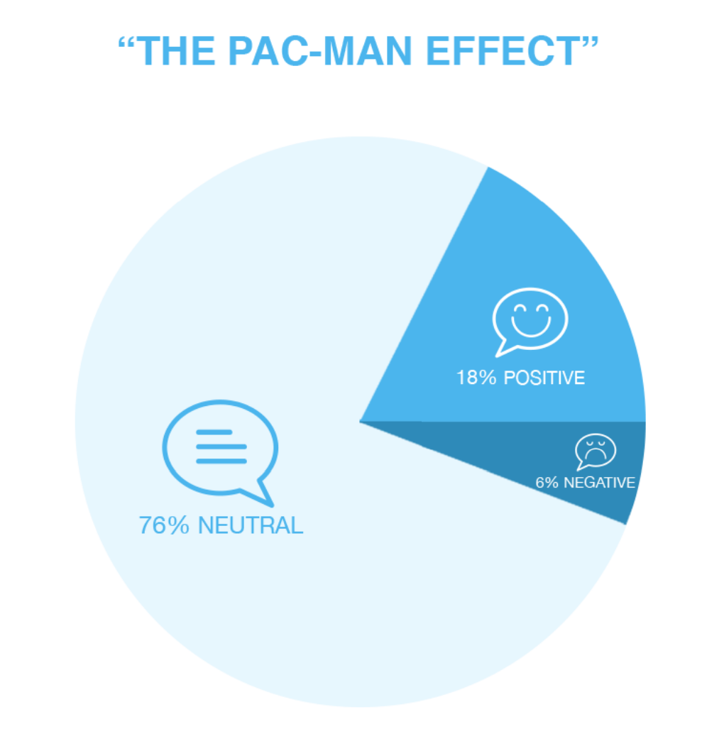 The Pac-Man Effect
