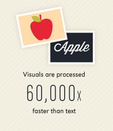 Visuals are processed faster than text