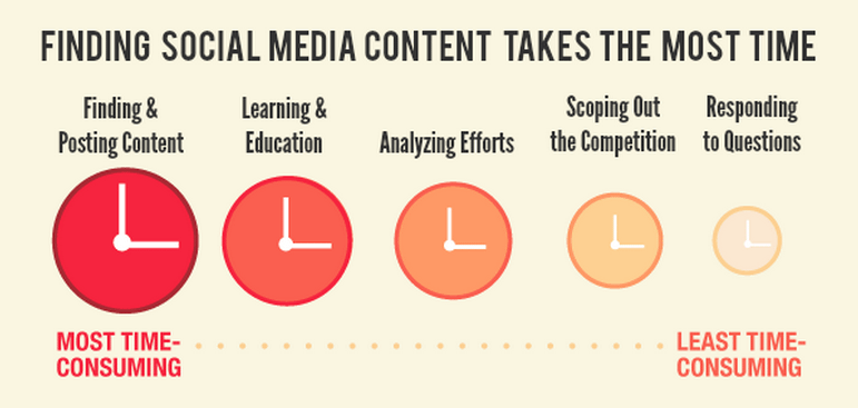 Finding Social Media Content Takes the Most Time