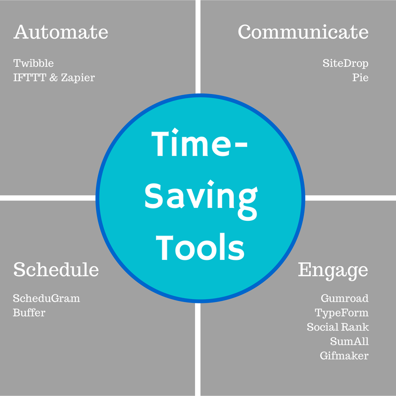 Time-Saving Social Media Tools