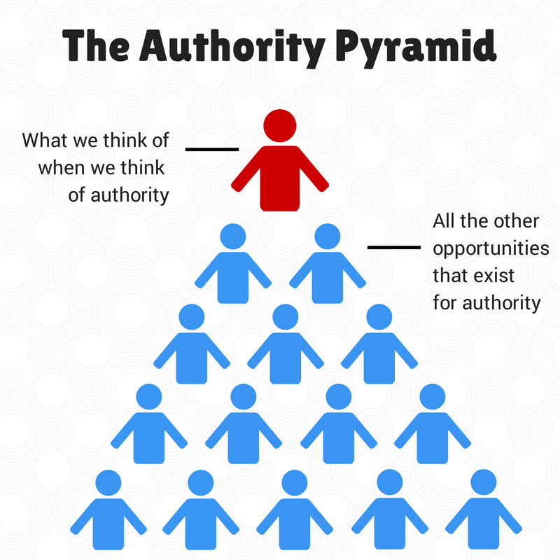 The authority pyramid