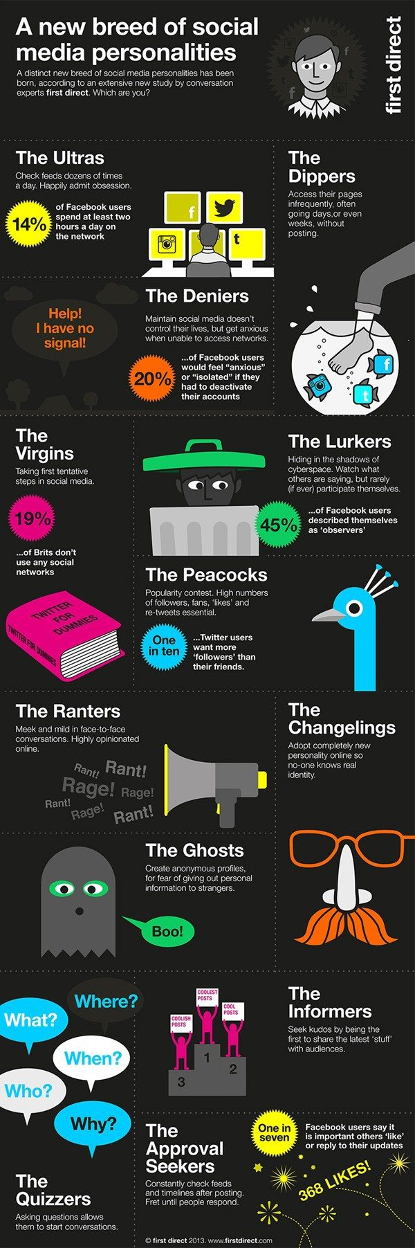 Social Media Personality Types
