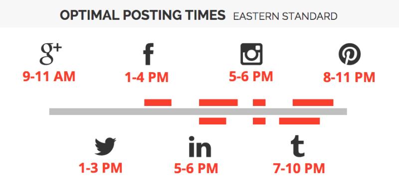 optimal times