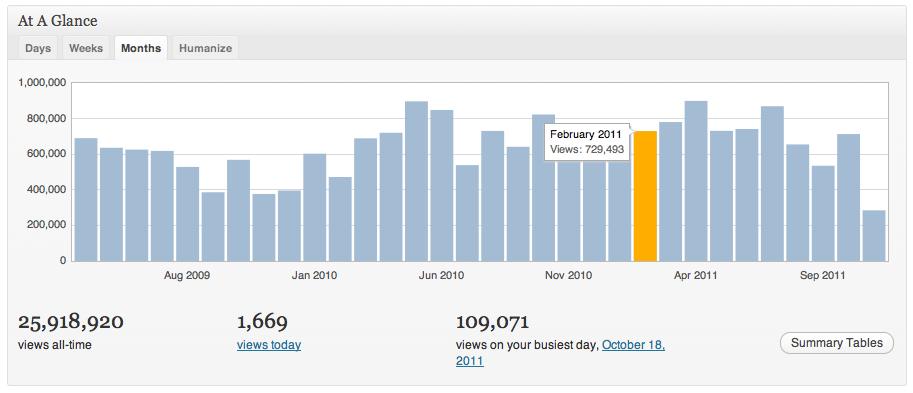 Jetpack statistics