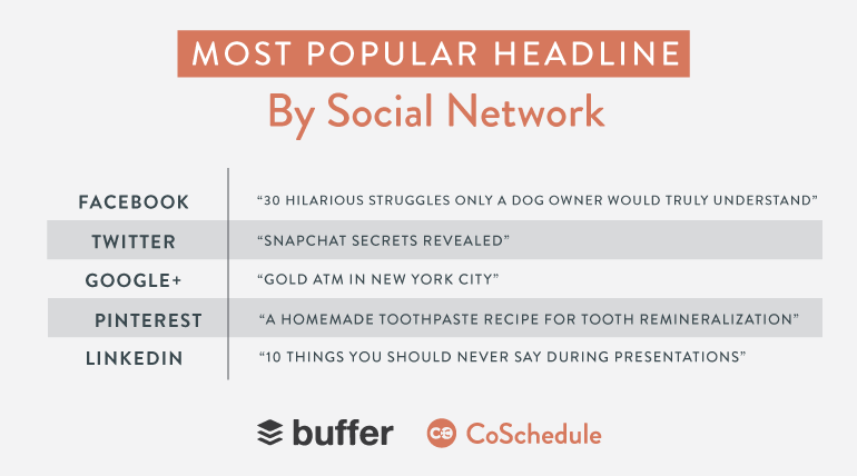 most popular headline by social network