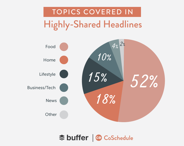 popular headline topics