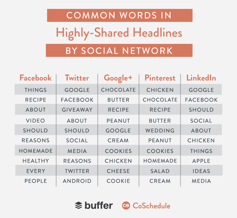 headline words per network