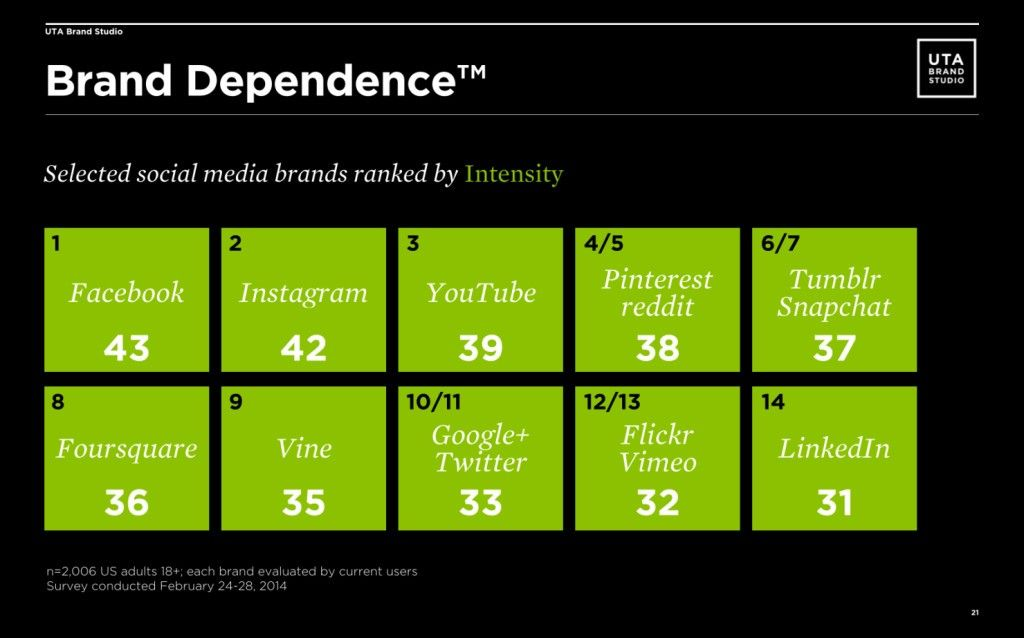 brand-dependence-social-media