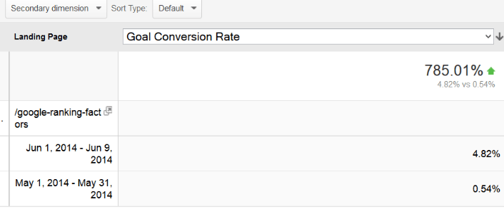 Goal Conversion Rate