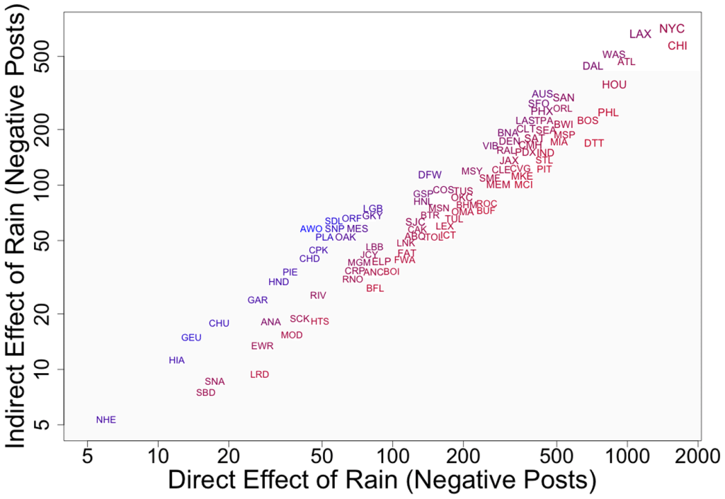 rainy day emotional contagion