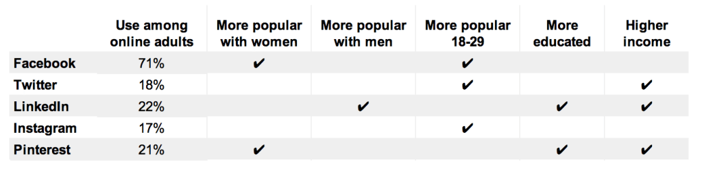 social network demographic categories