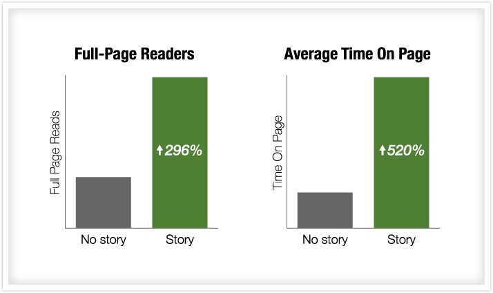 stories in content
