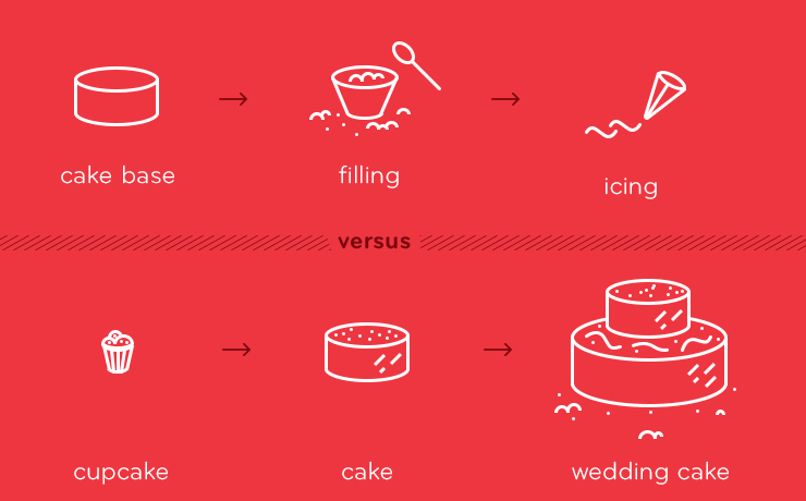 cupcake marketing