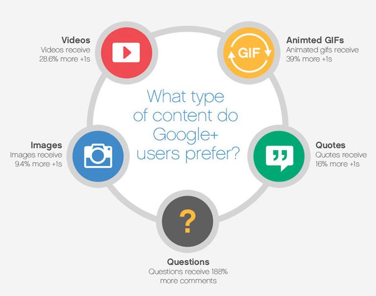media popular on google+
