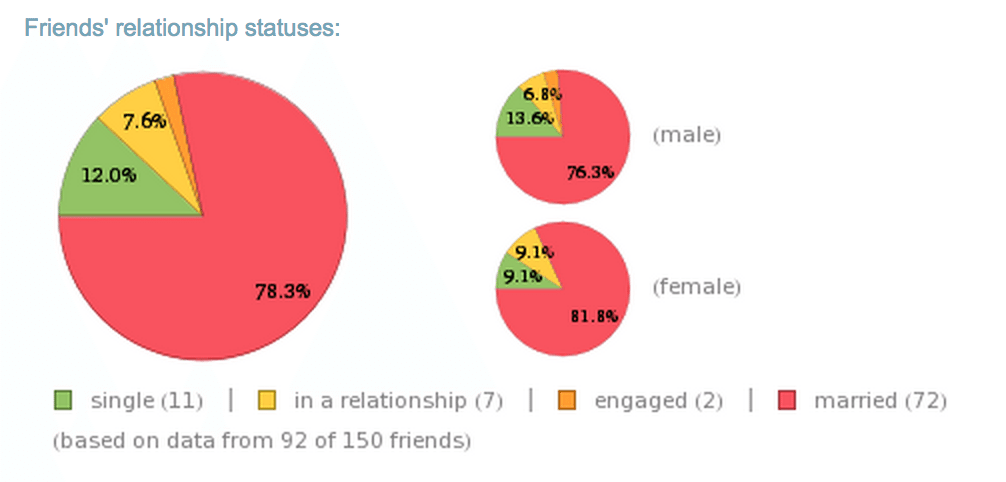 facebook relationship report
