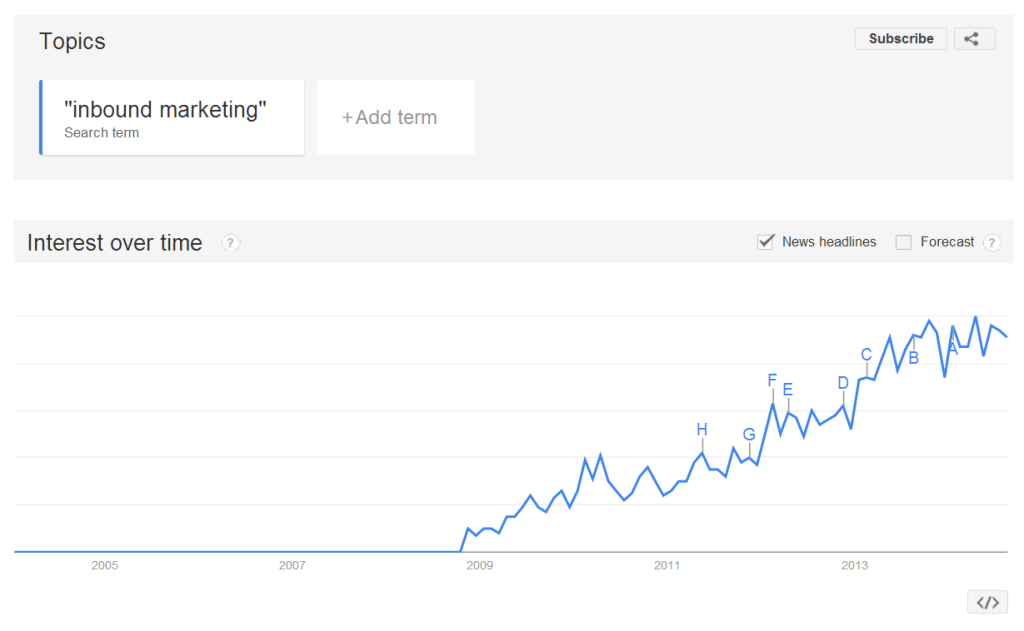 google-trends-inbound-marketing