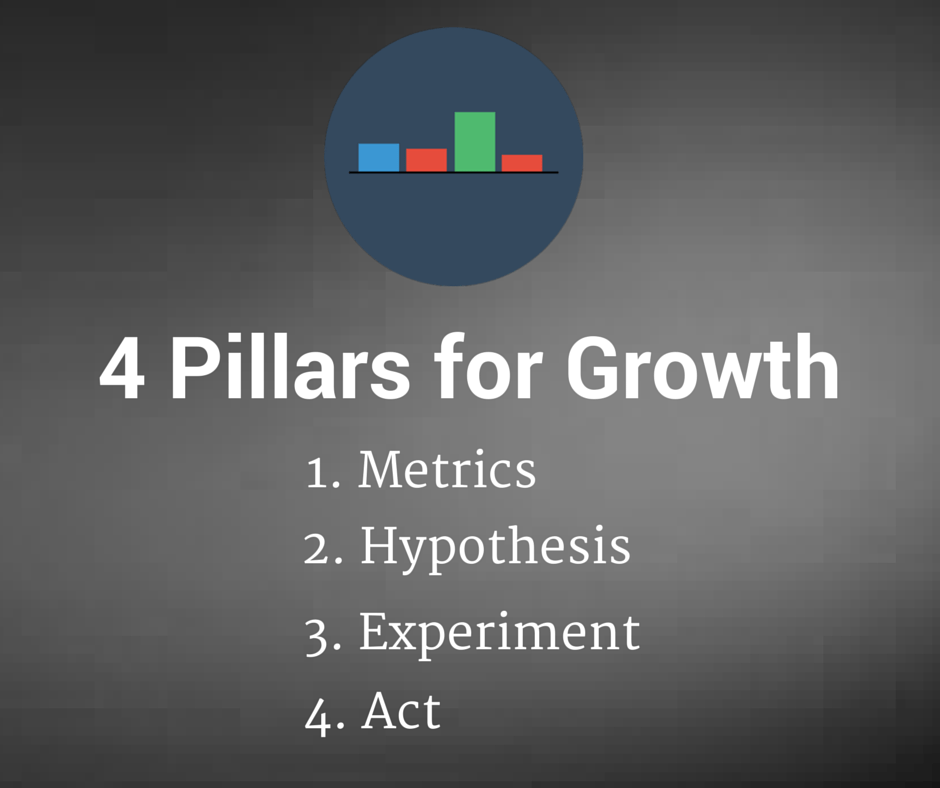4 Pillars for Growth