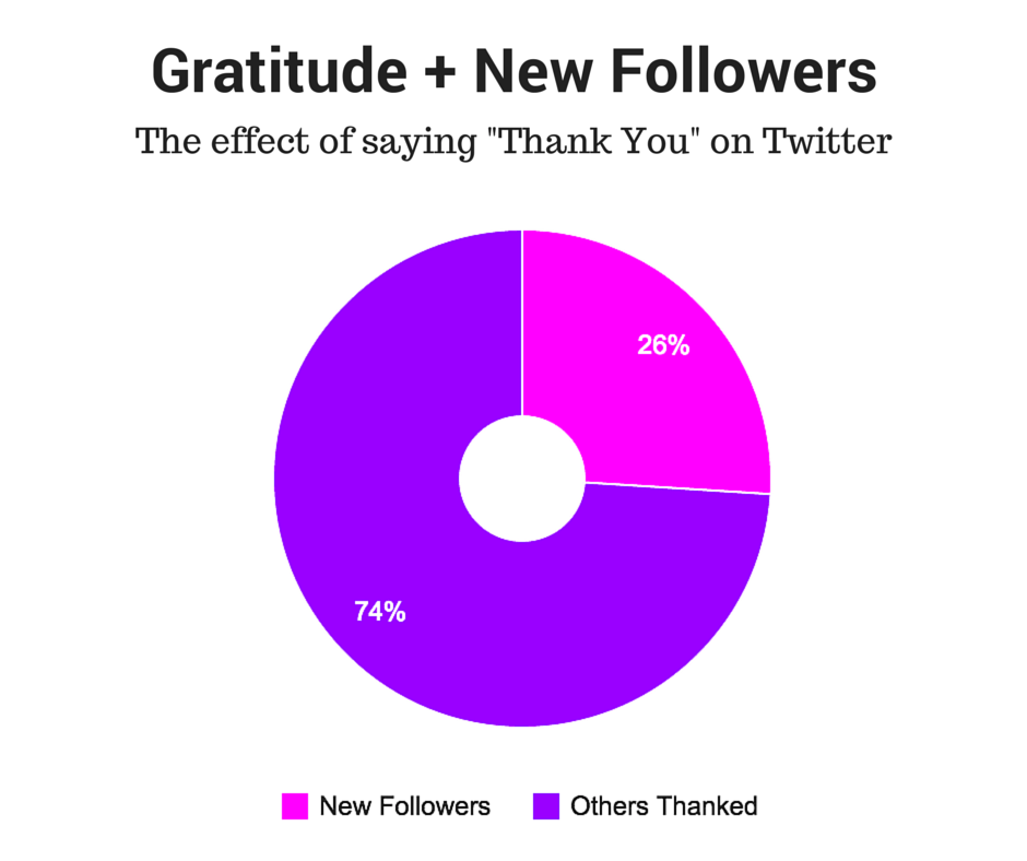 Gratitude + New Followers