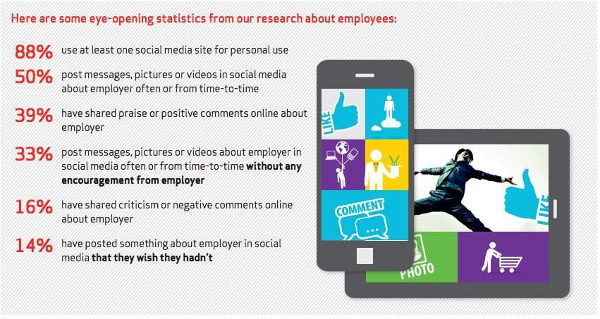 Employee activities on social media