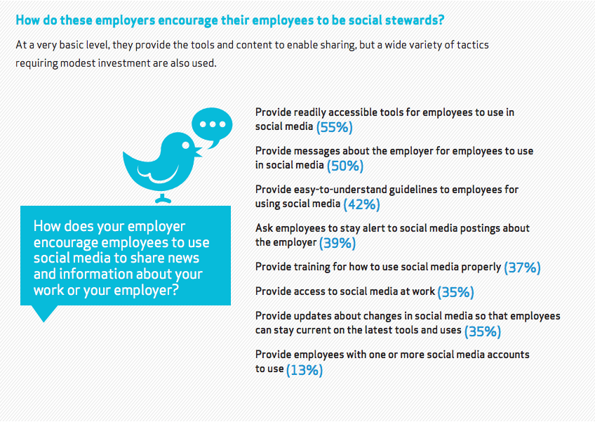 how employers encourage social media activism