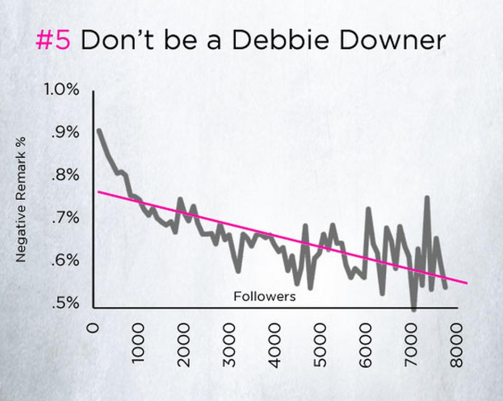 positivity and follower growth