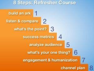 Social-Media-Strategy-8-Steps