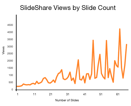 slide_share_views