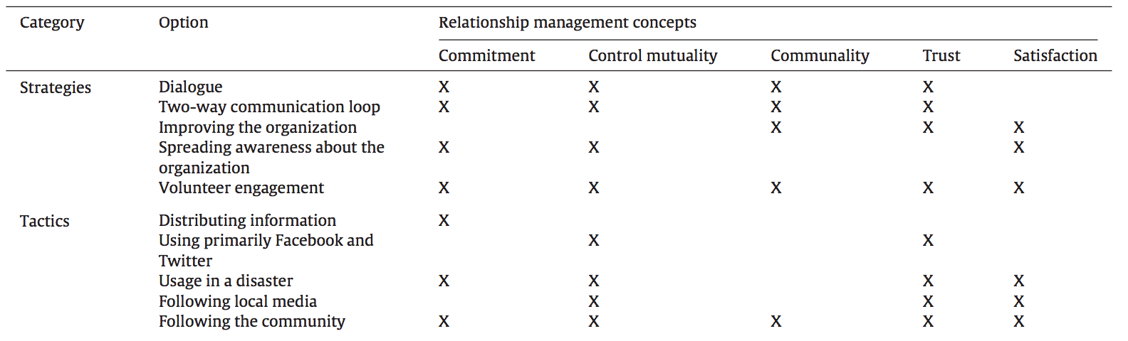 dialogic principles