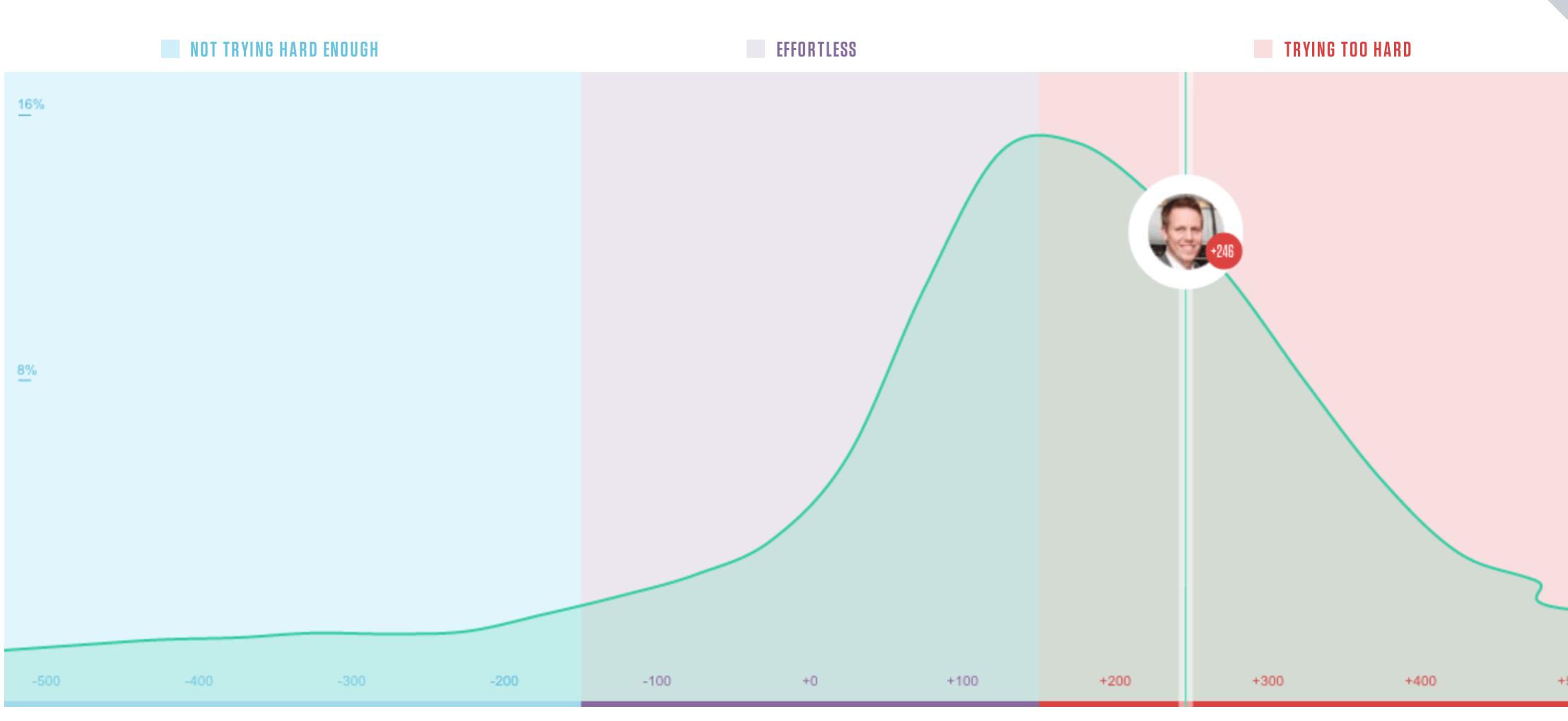 social-effort-scale-chart