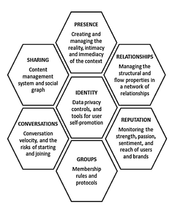 social media honeycomb